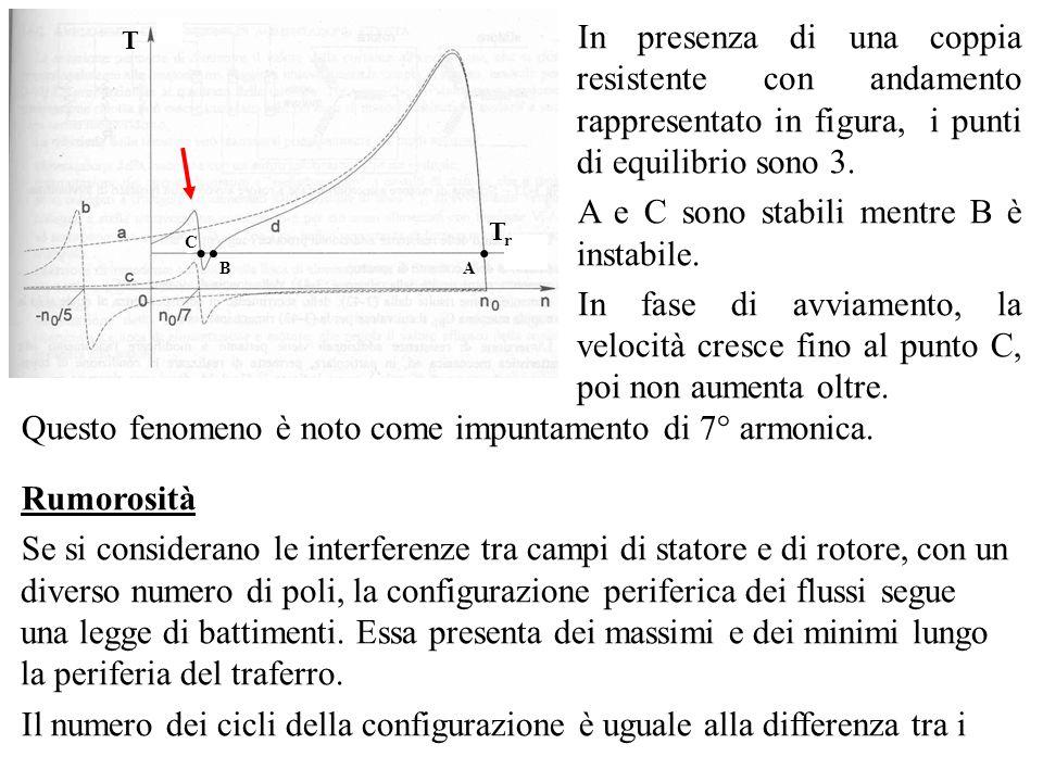 In presenza di una coppia resistente con andamento rappresentato in figura, i punti di equilibrio sono 3. A e C sono stabili mentre B è instabile. In