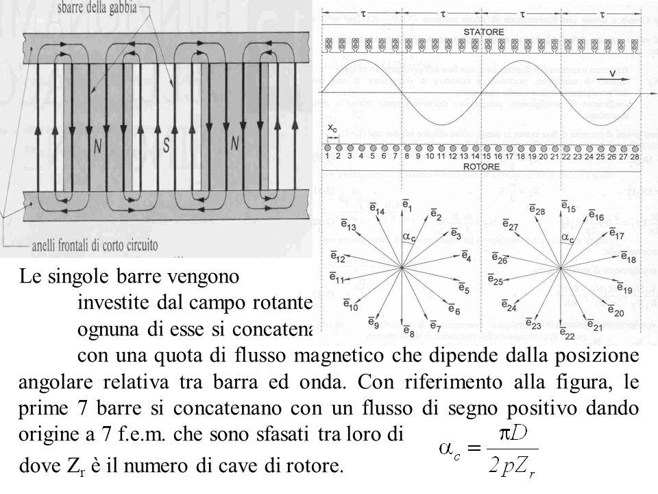 Le singole barre vengono investite dal campo rotante ed ognuna di esse si concatena con una quota di flusso magnetico che dipende dalla posizione ango