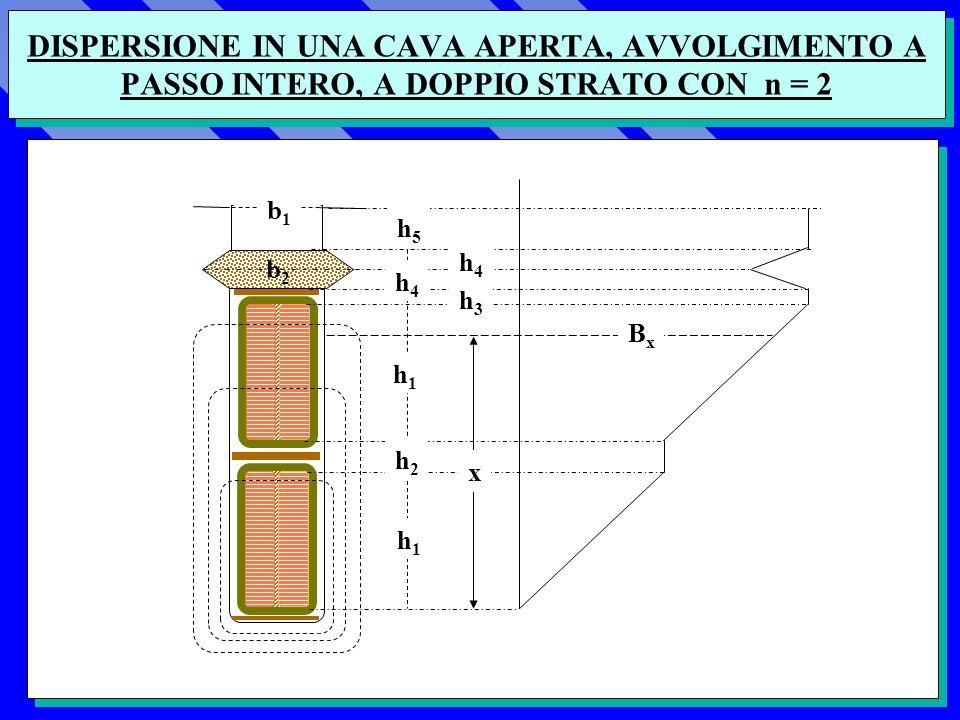 DISPERSIONE IN UNA CAVA APERTA, AVVOLGIMENTO A PASSO INTERO, A DOPPIO STRATO CON n = 2 b1b1 b2b2 h1h1 h1h1 h2h2 h3h3 h4h4 h5h5 h4h4 x BxBx