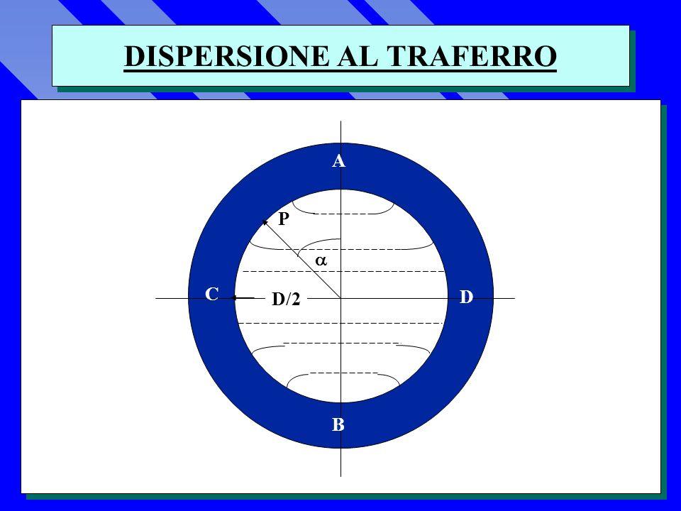 DISPERSIONE AL TRAFERRO A B C D P D/2