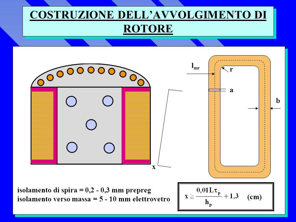 COSTRUZIONE DELLAVVOLGIMENTO DI ROTORE r b l mr a x isolamento di spira = 0,2 - 0,3 mm prepreg isolamento verso massa = 5 - 10 mm elettrovetro (cm)