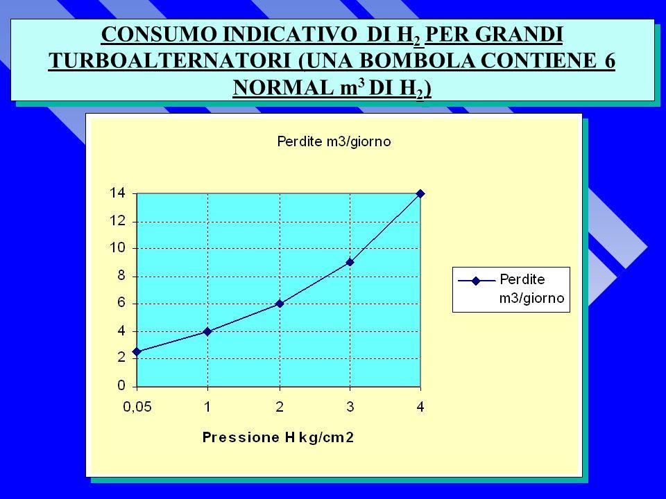 CONSUMO INDICATIVO DI H 2 PER GRANDI TURBOALTERNATORI (UNA BOMBOLA CONTIENE 6 NORMAL m 3 DI H 2 )