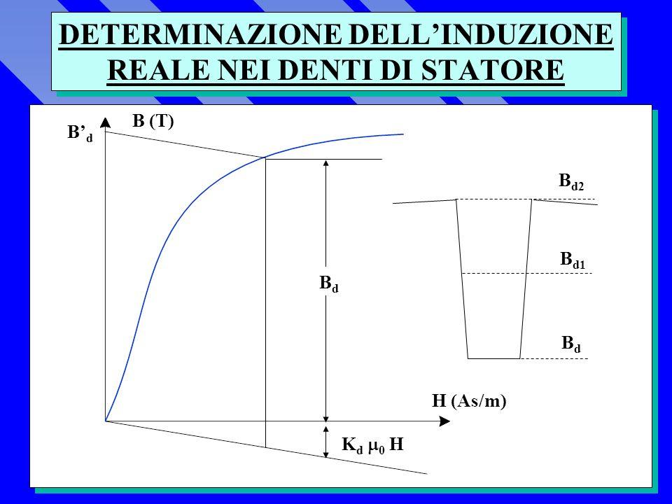 DETERMINAZIONE DELLINDUZIONE REALE NEI DENTI DI STATORE BdBd K d 0 H H (As/m) B (T) BdBd B d2 B d1 BdBd