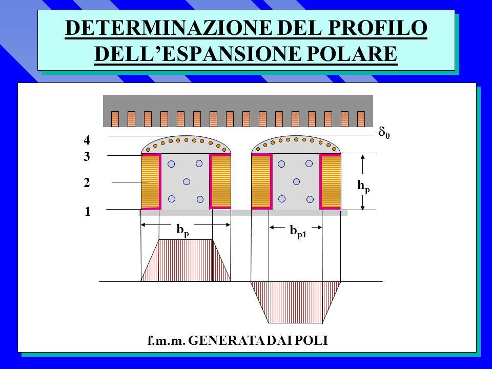 DETERMINAZIONE DEL PROFILO DELLESPANSIONE POLARE f.m.m. GENERATA DAI POLI 0 bpbp b p1 4343 2 1 hphp