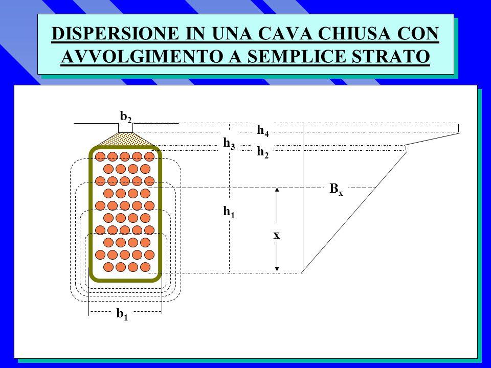 DISPERSIONE IN UNA CAVA CHIUSA CON AVVOLGIMENTO A SEMPLICE STRATO h1h1 h2h2 h3h3 h4h4 b1b1 b2b2 x BxBx