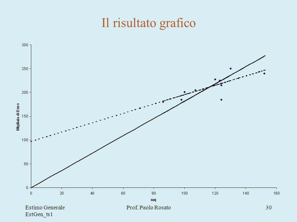 Estimo Generale EstGen_ts1 Prof. Paolo Rosato30 Il risultato grafico