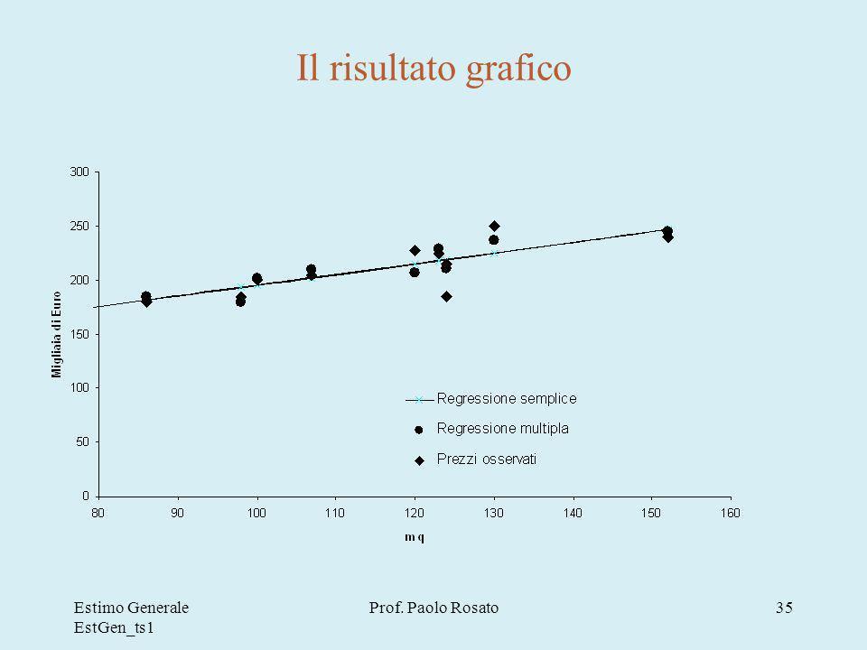 Estimo Generale EstGen_ts1 Prof. Paolo Rosato35 Il risultato grafico