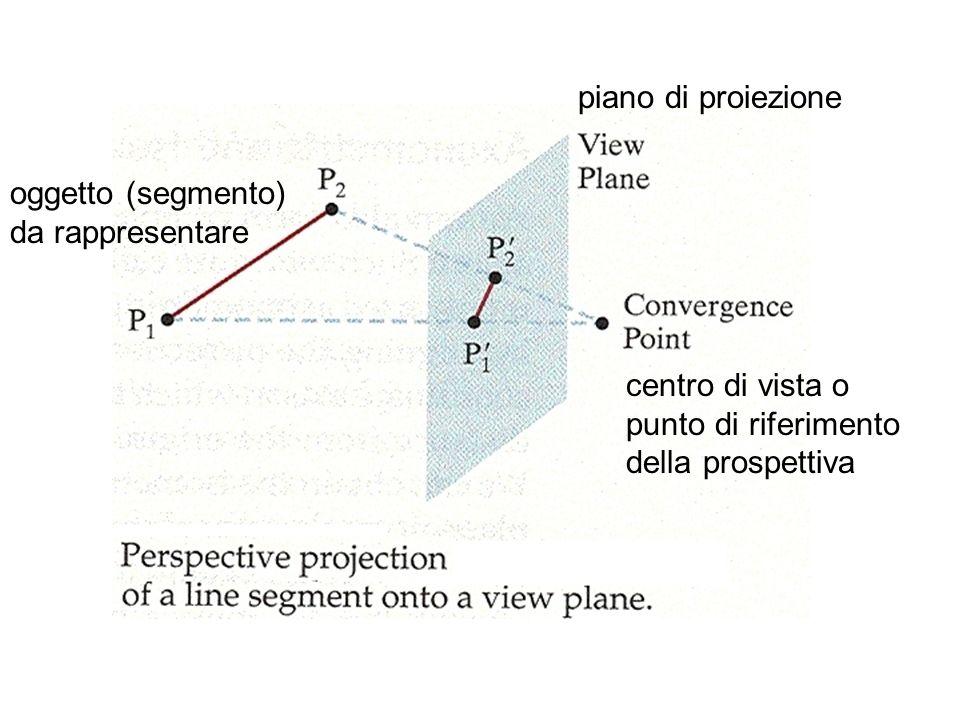centro di vista o punto di riferimento della prospettiva piano di proiezione oggetto (segmento) da rappresentare