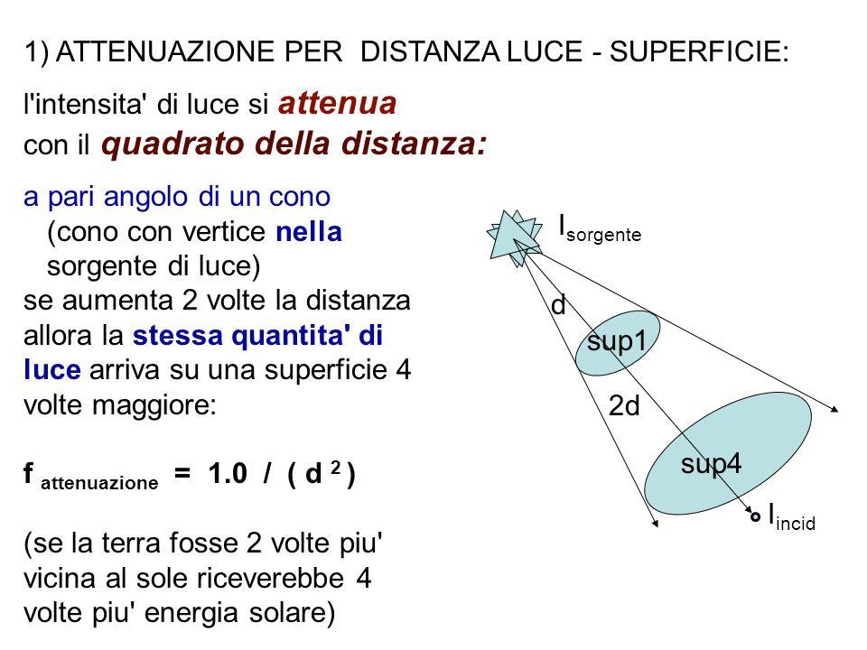 1) ATTENUAZIONE PER DISTANZA LUCE - SUPERFICIE: l'intensita' di luce si attenua con il quadrato della distanza: a pari angolo di un cono (cono con ver