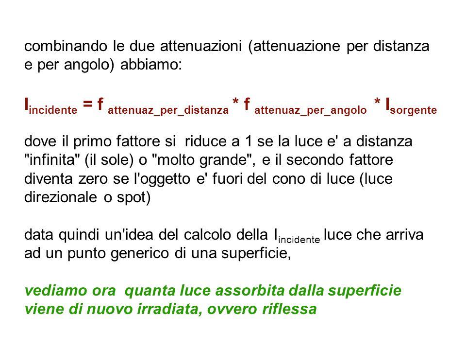 combinando le due attenuazioni (attenuazione per distanza e per angolo) abbiamo: I incidente = f attenuaz_per_distanza * f attenuaz_per_angolo * I sor