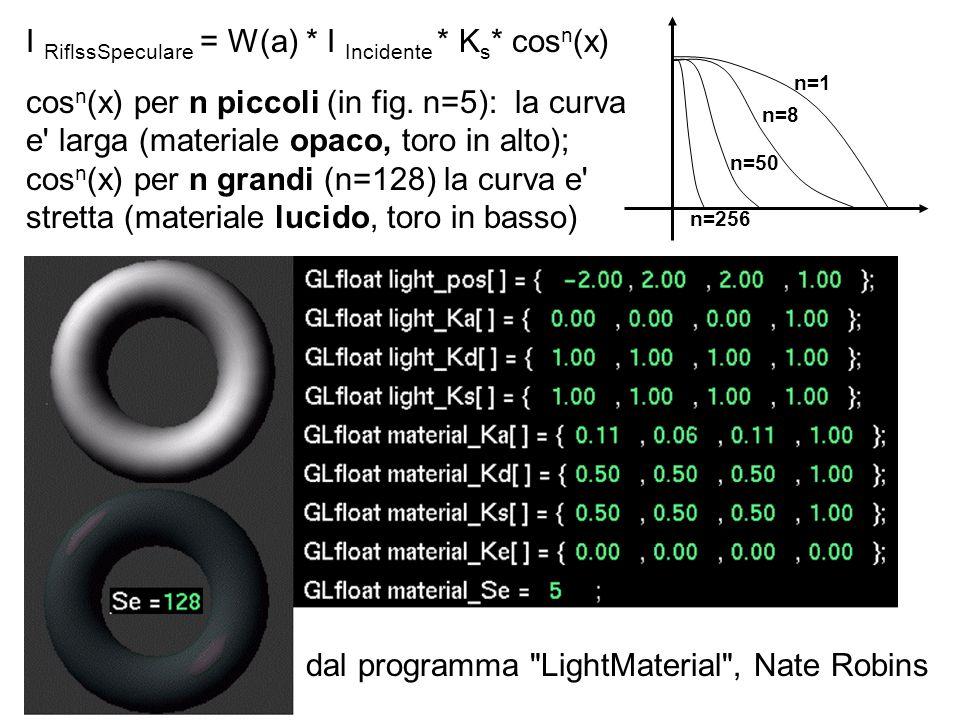 I RiflssSpeculare = W(a) * I Incidente * K s * cos n (x) cos n (x) per n piccoli (in fig. n=5): la curva e' larga (materiale opaco, toro in alto); cos