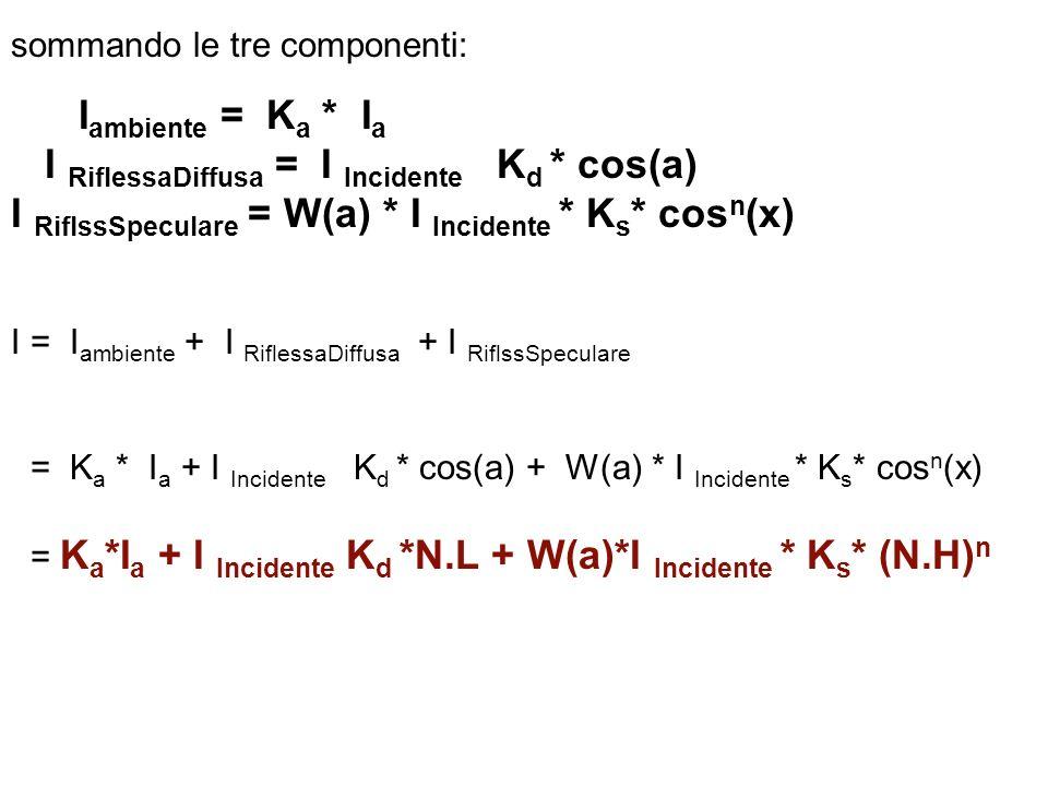 sommando le tre componenti: I ambiente = K a * I a I RiflessaDiffusa = I Incidente K d * cos(a) I RiflssSpeculare = W(a) * I Incidente * K s * cos n (