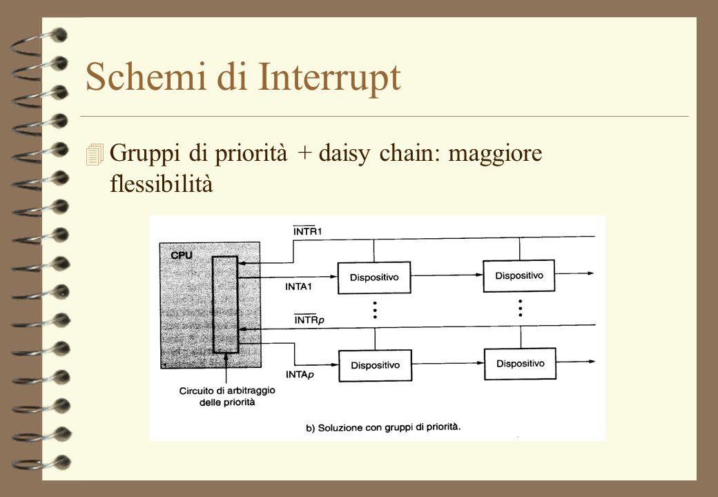 Schemi di Interrupt 4 Gruppi di priorità + daisy chain: maggiore flessibilità