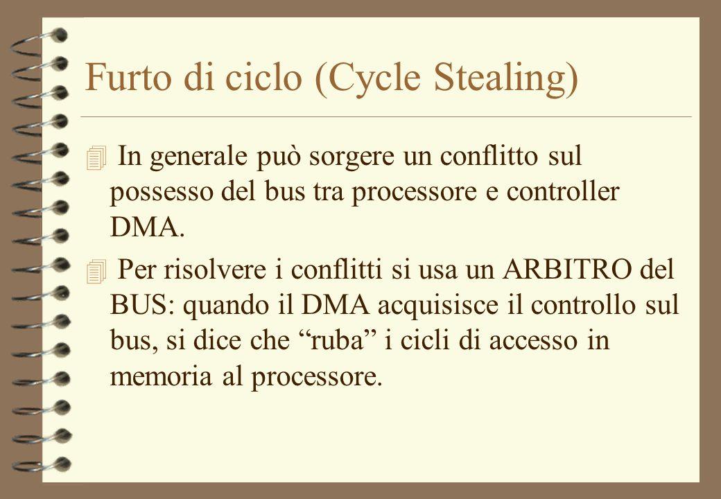 Furto di ciclo (Cycle Stealing) 4 In generale può sorgere un conflitto sul possesso del bus tra processore e controller DMA. 4 Per risolvere i conflit