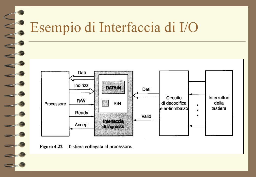 Esempio di Interfaccia di I/O