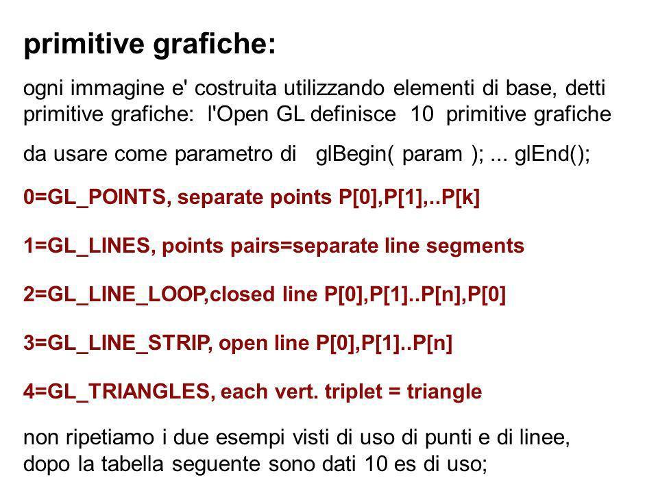 primitive grafiche: ogni immagine e' costruita utilizzando elementi di base, detti primitive grafiche: l'Open GL definisce 10 primitive grafiche da us