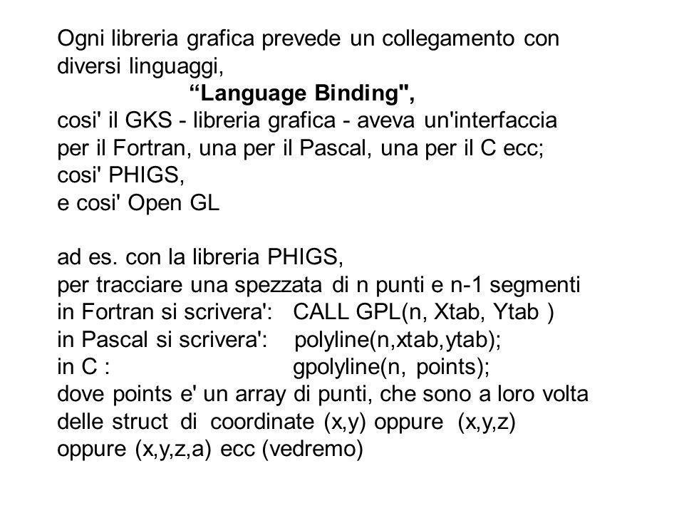 Ogni libreria grafica prevede un collegamento con diversi linguaggi, Language Binding