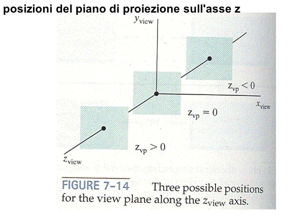 posizioni del piano di proiezione sull'asse z