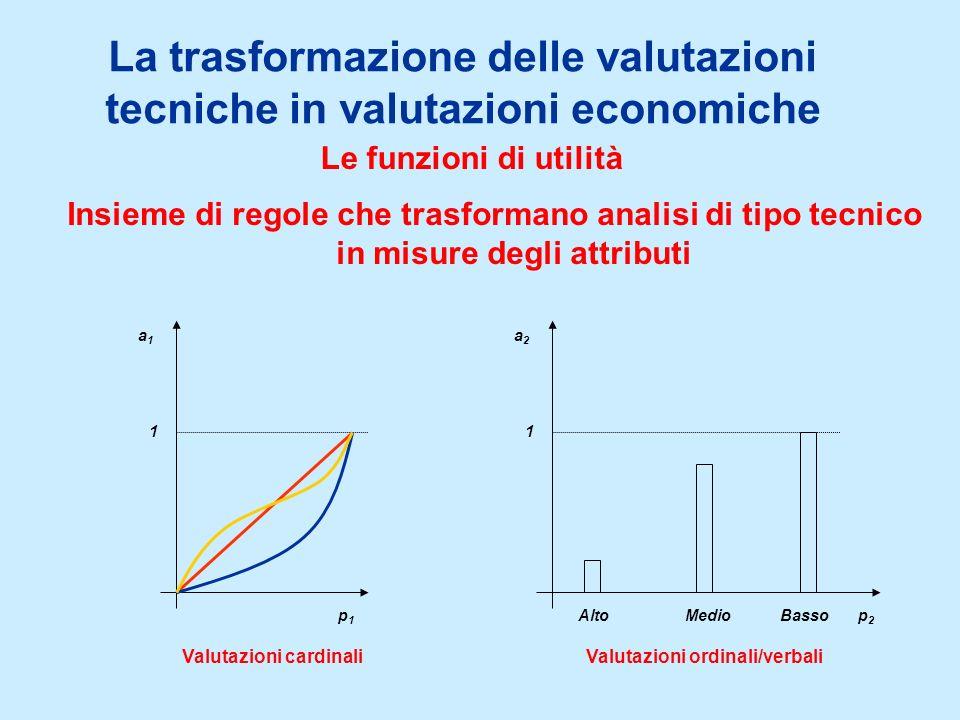 La trasformazione delle valutazioni tecniche in valutazioni economiche Le funzioni di utilità Insieme di regole che trasformano analisi di tipo tecnico in misure degli attributi a1a1 p1p1 1 a2a2 p2p2 1 AltoBassoMedio Valutazioni cardinaliValutazioni ordinali/verbali