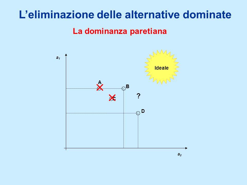 Leliminazione delle alternative dominate La dominanza paretiana a1a1 a2a2 A C D B Ideale ?