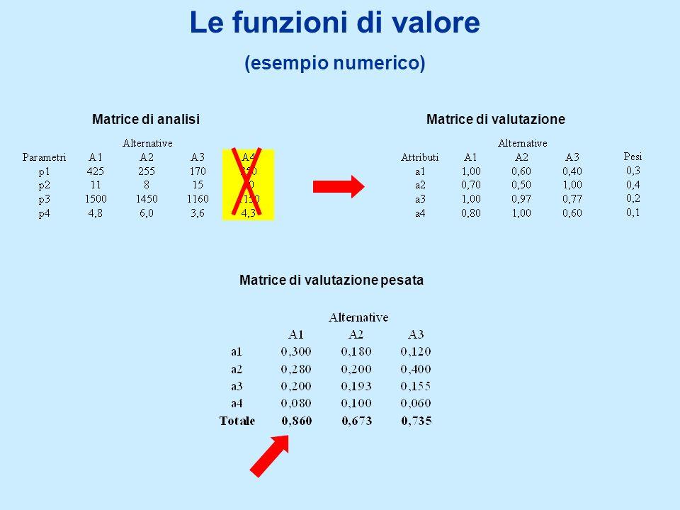 Le funzioni di valore (esempio numerico) Matrice di analisiMatrice di valutazione Matrice di valutazione pesata