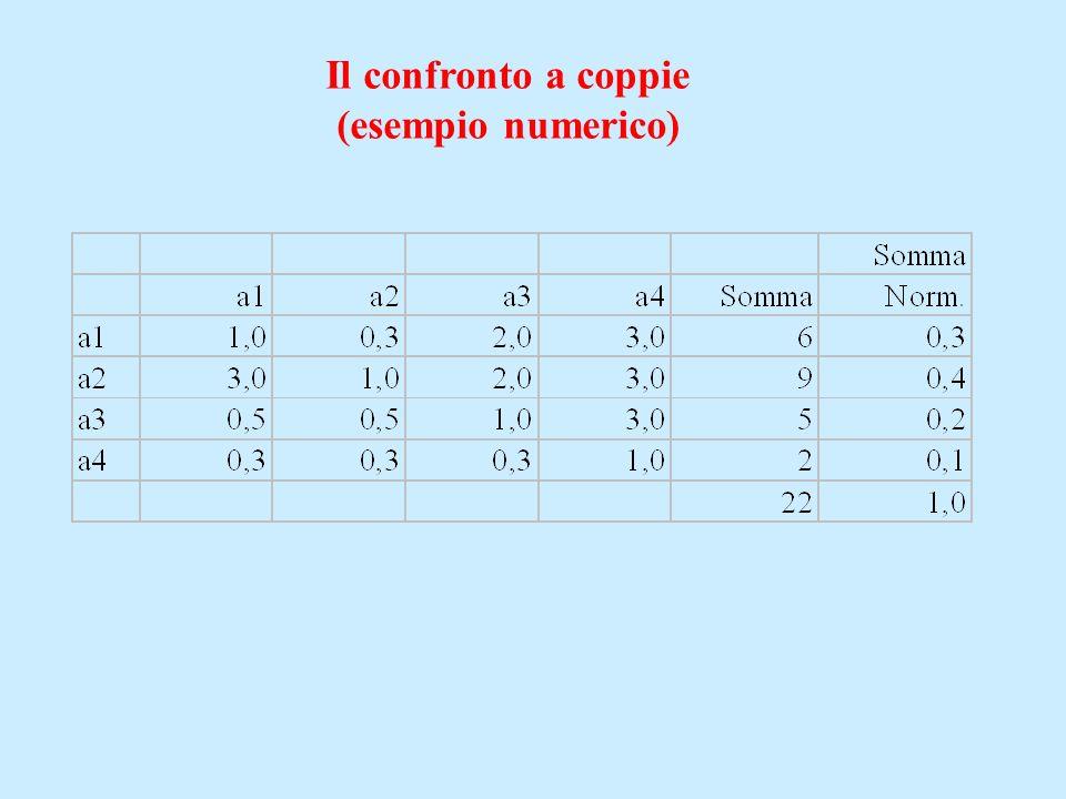 Il confronto a coppie (esempio numerico)