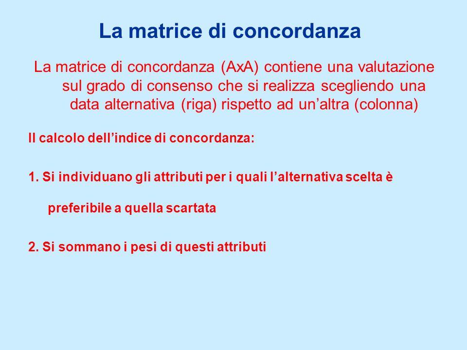 La matrice di concordanza La matrice di concordanza (AxA) contiene una valutazione sul grado di consenso che si realizza scegliendo una data alternativa (riga) rispetto ad unaltra (colonna) Il calcolo dellindice di concordanza: 1.