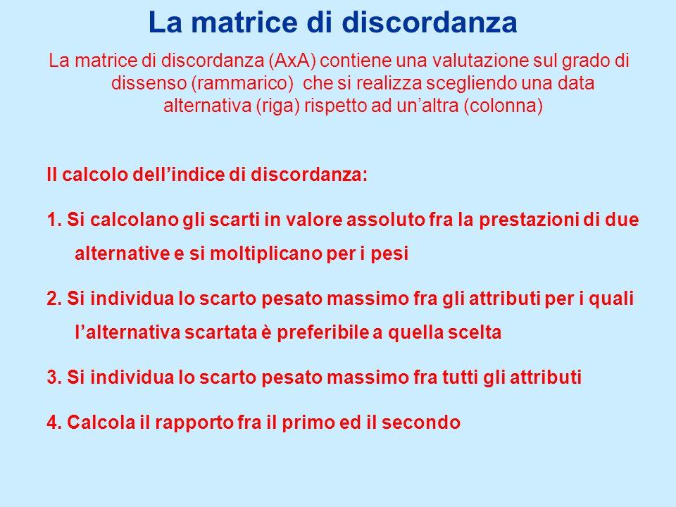 La matrice di discordanza La matrice di discordanza (AxA) contiene una valutazione sul grado di dissenso (rammarico) che si realizza scegliendo una data alternativa (riga) rispetto ad unaltra (colonna) Il calcolo dellindice di discordanza: 1.