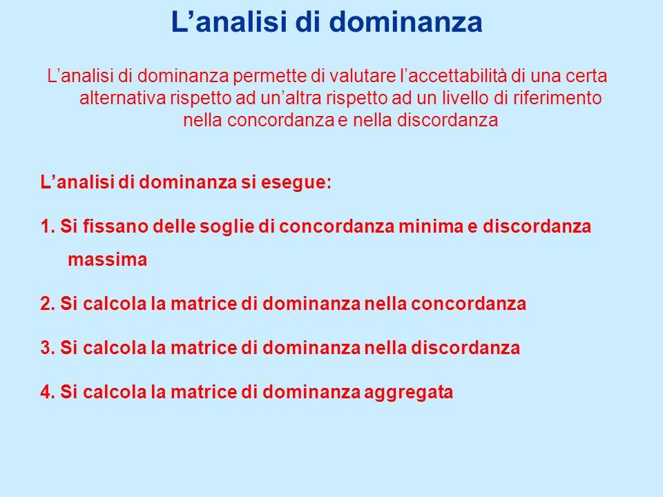 Lanalisi di dominanza Lanalisi di dominanza permette di valutare laccettabilità di una certa alternativa rispetto ad unaltra rispetto ad un livello di riferimento nella concordanza e nella discordanza Lanalisi di dominanza si esegue: 1.