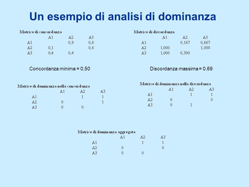 Un esempio di analisi di dominanza Concordanza minima = 0,50Discordanza massima = 0,69