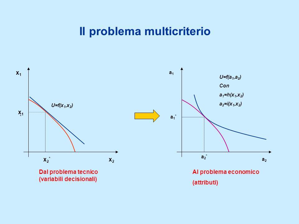Il problema multicriterio x1x1 x2x2 a1a1 a2a2 U=f(a 1,a 2 ) Con a 1 =h(x 1,x 2 ) a 2 =i(x 1,x 2 ) x2*x2* x1*x1* a1*a1* a2*a2* Dal problema tecnico (variabili decisionali) Al problema economico (attributi) U=f(x 1,x 2 )