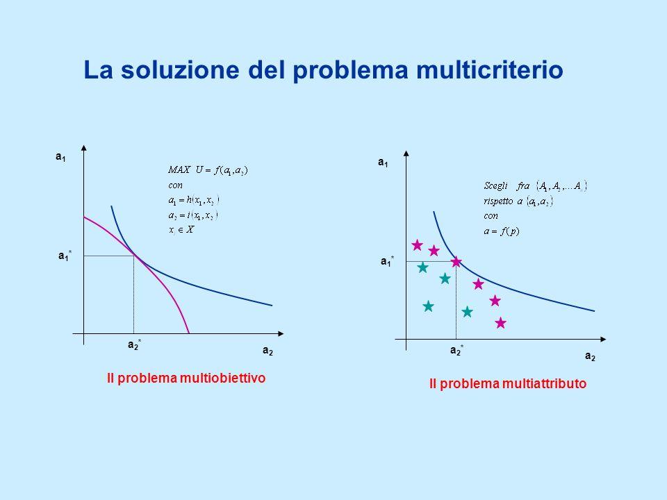 La soluzione del problema multicriterio a1a1 a2a2 a1*a1* a2*a2* Il problema multiattributo a1a1 a2a2 a1*a1* a2*a2* Il problema multiobiettivo