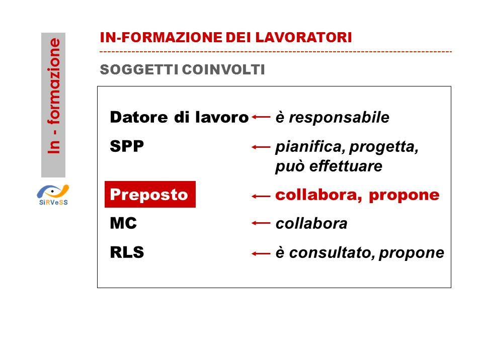 Datore di lavoro è responsabile SPP pianifica, progetta, può effettuare Prepostocollabora, propone MC collabora RLS è consultato, propone SOGGETTI COI