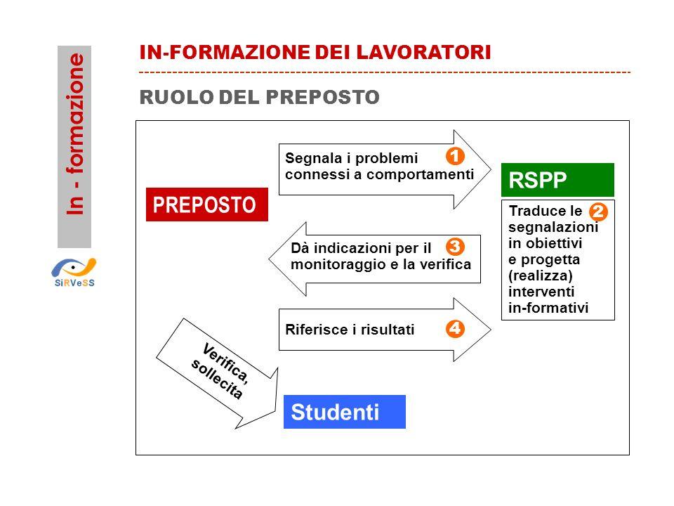 PREPOSTO Segnala i problemi connessi a comportamenti Traduce le segnalazioni in obiettivi e progetta (realizza) interventi in-formativi Riferisce i ri