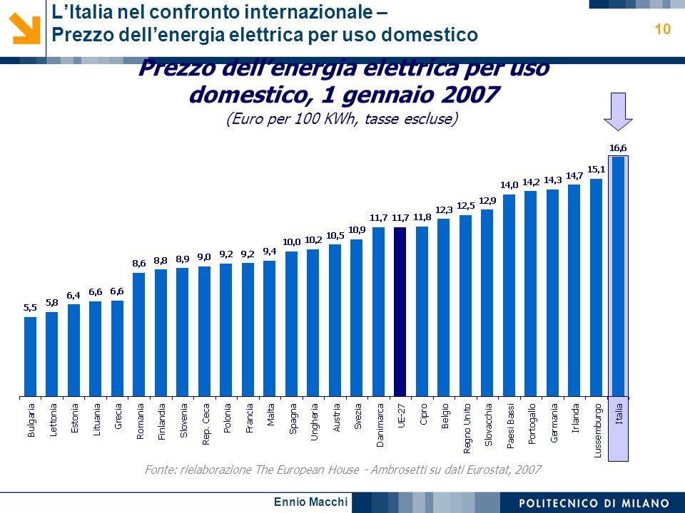 Ennio Macchi 10 LItalia nel confronto internazionale – Prezzo dellenergia elettrica per uso domestico Prezzo dellenergia elettrica per uso domestico,
