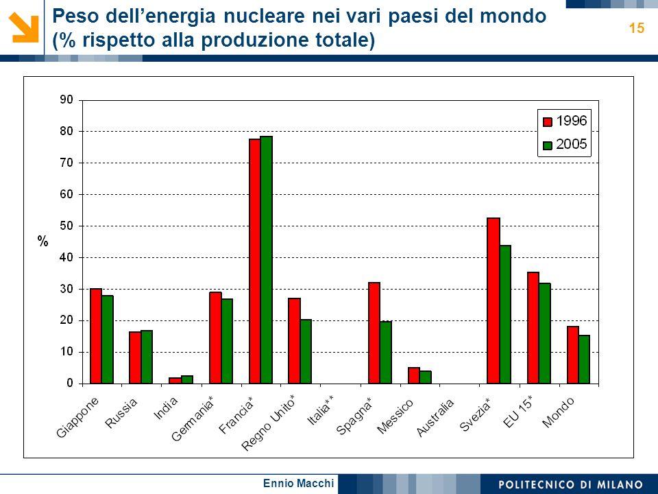 Ennio Macchi 15 Peso dellenergia nucleare nei vari paesi del mondo (% rispetto alla produzione totale)