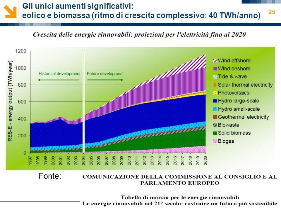 Ennio Macchi 25 Gli unici aumenti significativi: eolico e biomassa (ritmo di crescita complessivo: 40 TWh/anno) Fonte: