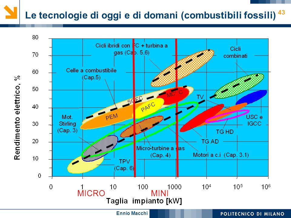 Ennio Macchi 43 Le tecnologie di oggi e di domani (combustibili fossili) MICRO MINI