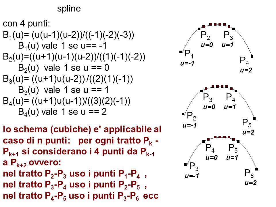 spline con 4 punti: B 1 (u)= (u(u-1)(u-2))/((-1)(-2)(-3)) B 1 (u) vale 1 se u== -1 B 2 (u)=((u+1)(u-1)(u-2))/((1)(-1)(-2)) B 2 (u) vale 1 se u == 0 B