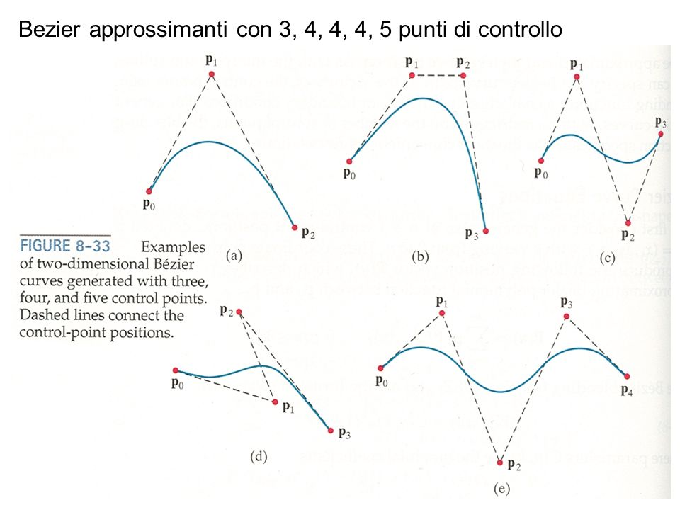 Bezier approssimanti con 3, 4, 4, 4, 5 punti di controllo