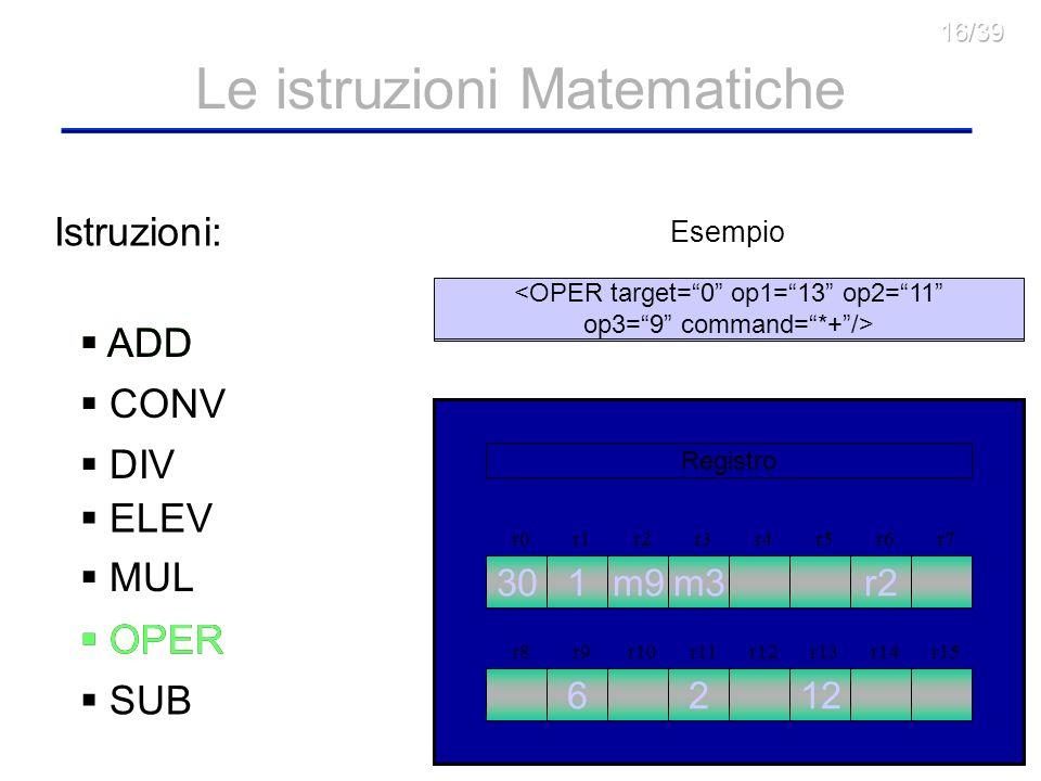 12 Le istruzioni Matematiche Esempio r1r2r3r4r5r6r7 r8r9r10r11r12r13r14r15 r0 Registro 1m3r2 6212 ADD CONV DIV ELEV MUL OPER SUB Istruzioni: m9 <OPER target=0 op1=13 op2=11 op3=9 command=*+/> 30 OPER ADD