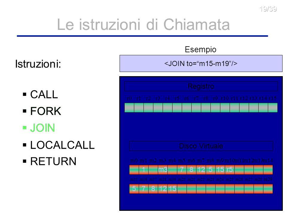 15 Le istruzioni di Chiamata CALL FORK JOIN Istruzioni: r1r2r3r4r5r6r7r8r9r10r11r12r13r14r15r0 Registro Disco Virtuale m0m1m2m3m4m5m6m7m8m9m10m11m12m13m14 m15m16m19m20m21m22m23m24m25m26m27m28 m29 m17m18 m318127r5515 LOCALCALL RETURN <FORK id=N00 file=pippo.xml name=via to=m15-m19 clone=m5-m9/> Esempio *RESERVED* 5781215 FORK JOIN