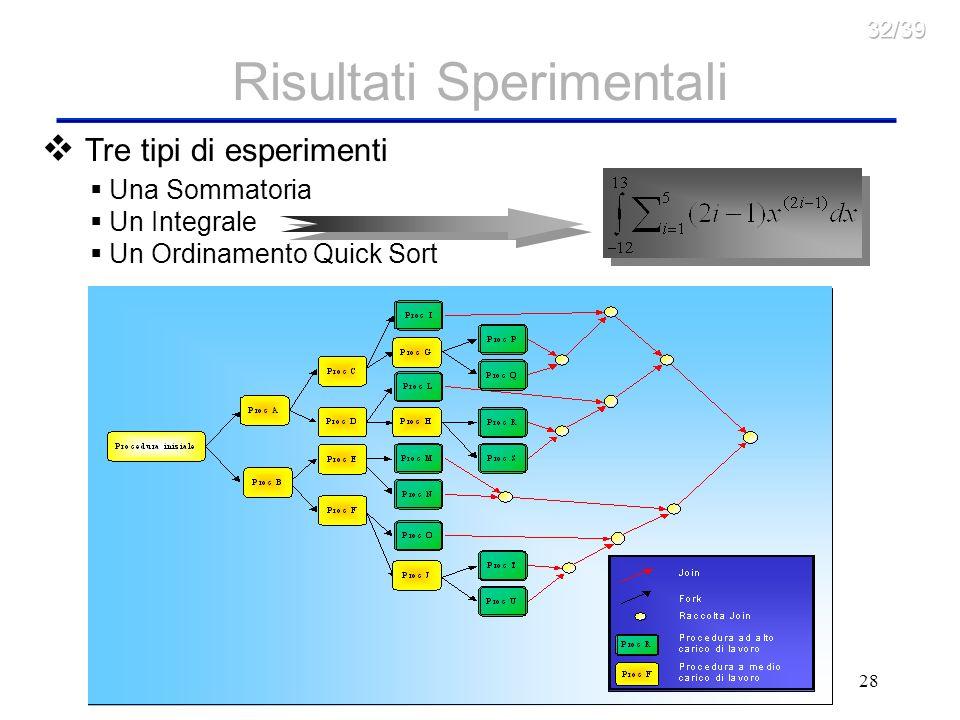 28 Risultati Sperimentali Tre tipi di esperimenti f(x) x Una Sommatoria Un Integrale Un Ordinamento Quick Sort