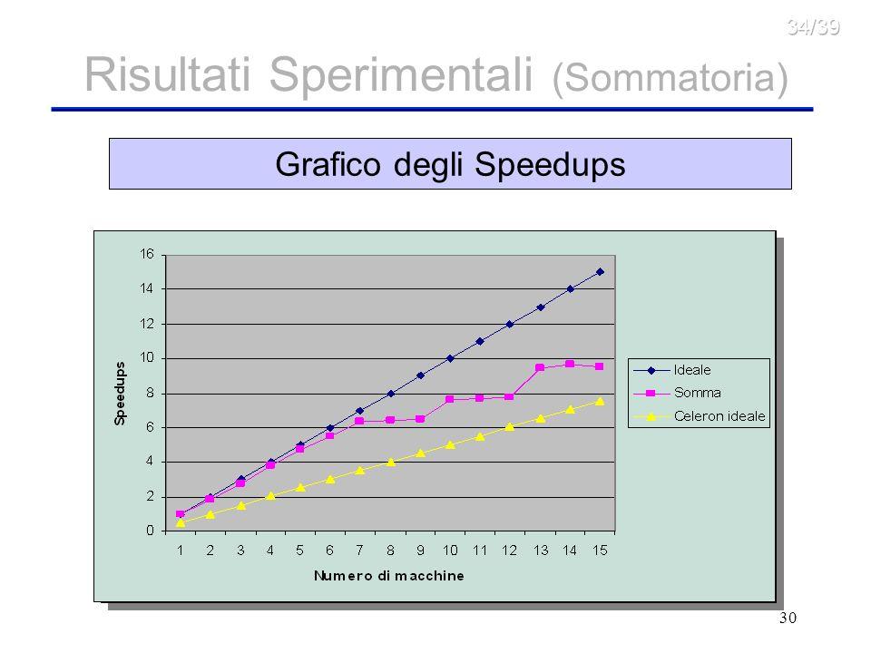 30 Risultati Sperimentali (Sommatoria) Grafico dei Tempi per numero di macchineGrafico degli Speedups
