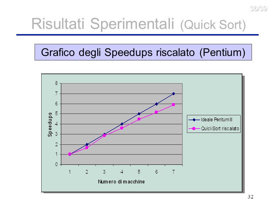 32 Volume dati trasferiti via XML-RPC Risultati Sperimentali (Quick Sort) Grafico dei Tempi per numero di macchineGrafico degli SpeedupsGrafico degli Speedups riscalato (Pentium)