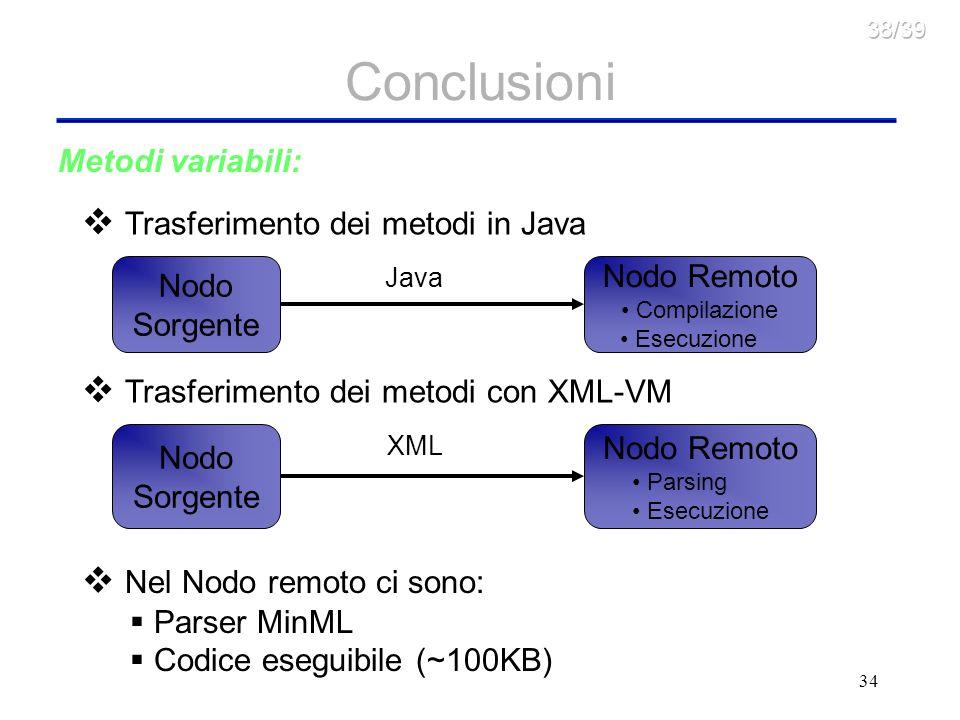 34 Conclusioni Trasferimento dei metodi in Java Nodo Sorgente Nodo Remoto Compilazione Esecuzione Java Trasferimento dei metodi con XML-VM Nodo Sorgente Nodo Remoto Parsing Esecuzione XML Nel Nodo remoto ci sono: Parser MinML Codice eseguibile (~100KB) Metodi variabili: