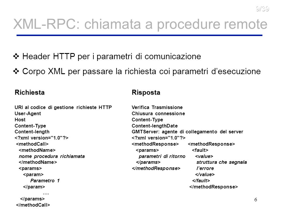 6 XML-RPC: chiamata a procedure remote Header HTTP per i parametri di comunicazione Corpo XML per passare la richiesta coi parametri desecuzione Richiesta URI al codice di gestione richieste HTTP User-Agent Host Content-Type Content-length nome procedura richiamata Parametro 1 ….