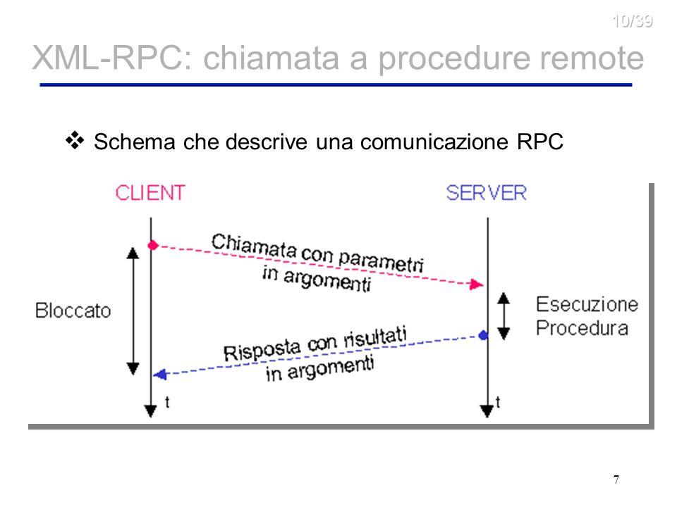 7 XML-RPC: chiamata a procedure remote Schema che descrive una comunicazione RPC