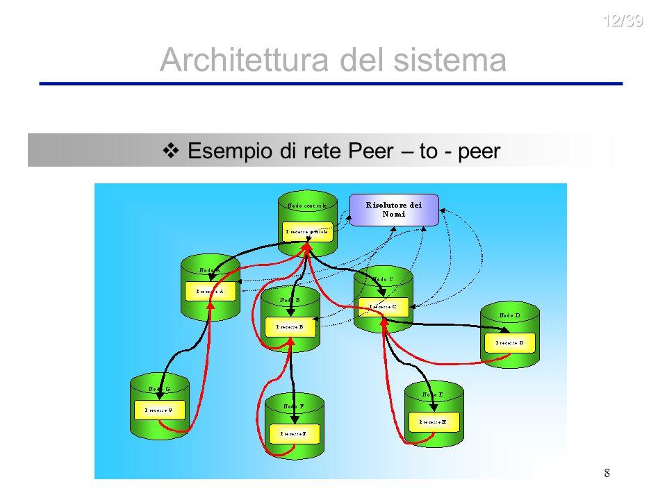 8 Chiamata tra i Nodi Peer – to – peer (teorico) Architettura del sistema Chiamata tra i Nodi Peer – to – peer (nostra realizzazione) Schema con restituzione dei risultati Esempio di rete Peer – to - peer