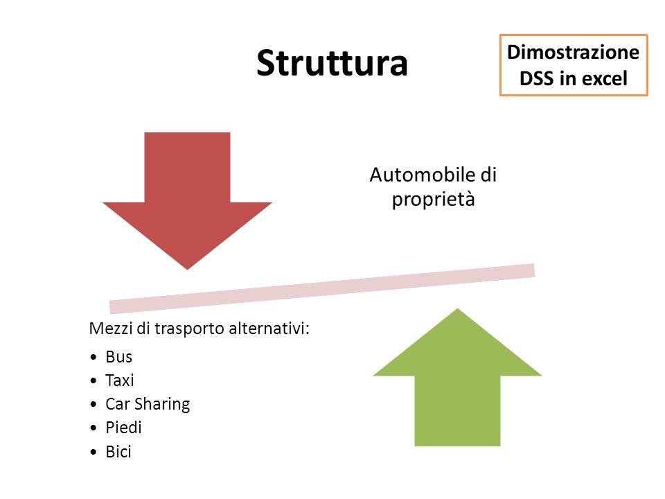 Struttura Automobile di proprietà Mezzi di trasporto alternativi: Bus Taxi Car Sharing Piedi Bici Dimostrazione DSS in excel